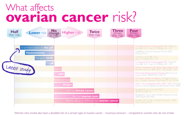 Fast Facts About Ovarian Cancer